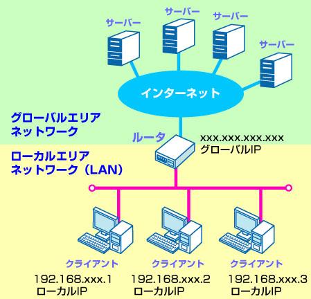 解説画像 ●ローカルIP グローバルIPアドレスに対して、ローカルIPアドレスは... コニファ